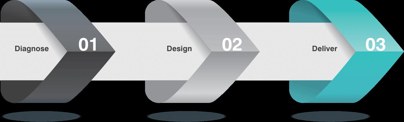 Diagnose Design and Deliver - our processes
