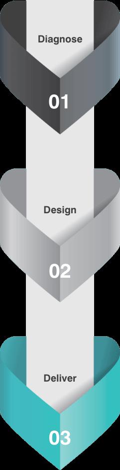 Diagnose Design and Deliver Mobile View